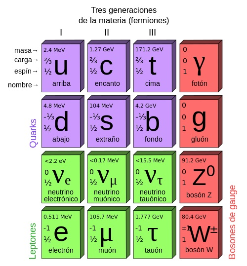 Standard_Model_of_Elementary_Particles-es
